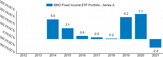 Graph detailing past performance of BMO Fixed Income ETF Portfolio